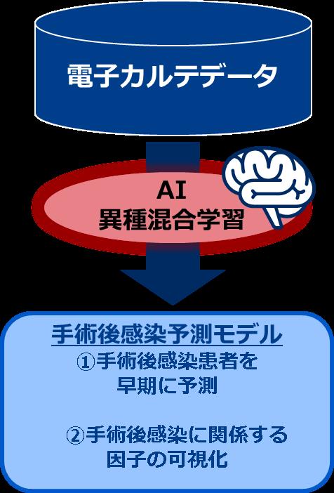 骨幹理論に基づくアドバイスの提示画面イメージ