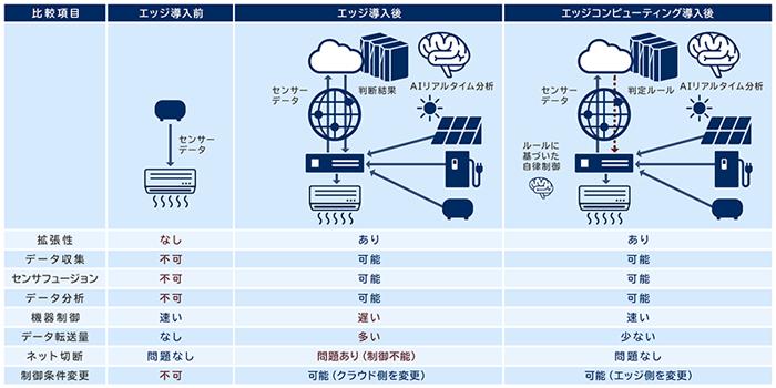 エッジコンピューティング型IoTの導入メリット IoTスターター
