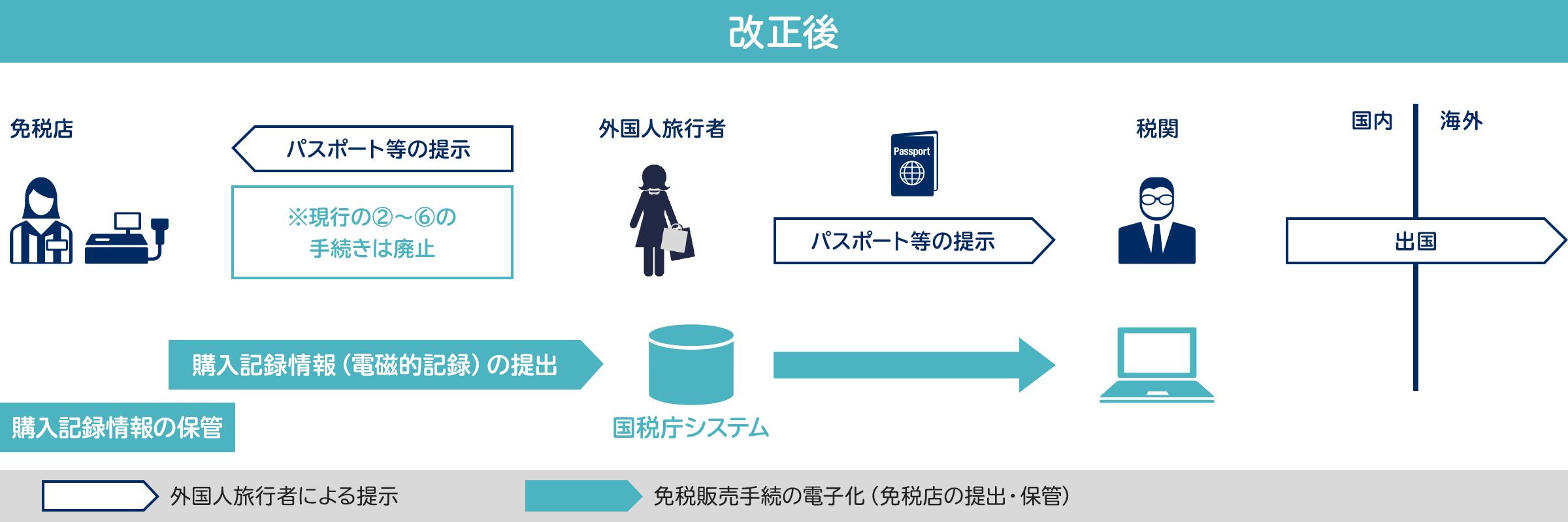 障害 国税庁 システム